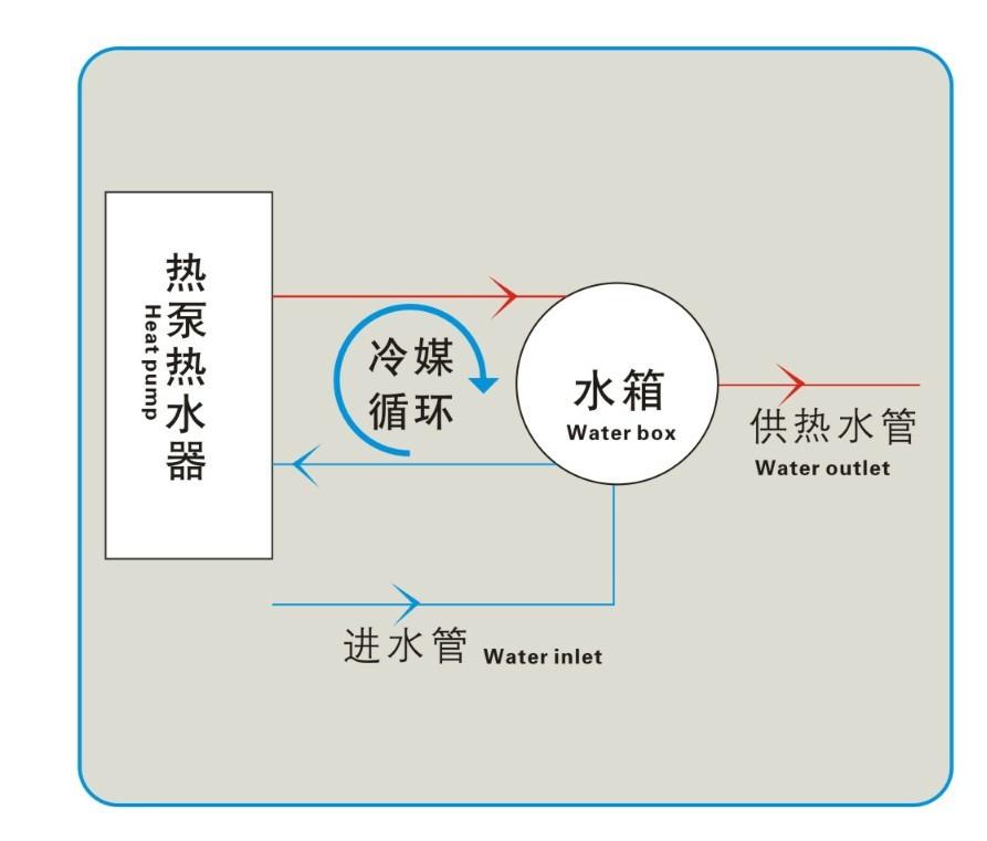 细说空气能热水器工作原理(图解)  根据卡诺顿循环原理图解进行能量的转换 四大部件分别为,压缩机,冷凝器,节流阀,蒸发器。 低压气态工质进入压缩机,经过压缩成为高温高压气体,这时工质沸点随压力升高也升高(就像水在海平面烧开时温度最高的性质一样)。高沸点的工质进入冷凝器开始液化,这时工质放出热量,变成液体。接下来在进入蒸发器前先经过节流阀,节流阀又使工质压力降低,压力降低的工质在蒸发器中又开始蒸发,这时工质吸收热量,又变为低压的气体。再进入压缩机,冷媒就这样一直循环下去。 下面我们来看科霖空气能热水器,热泵