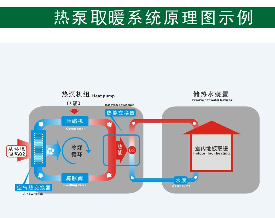 地暖热泵工作原理图