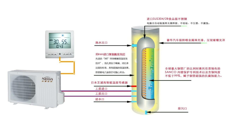 科霖空气能热水器工作原理