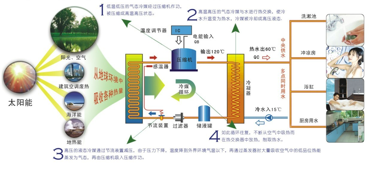 细说空气能热水器工作原理(图解)